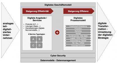 Ein digitales Mobility-Geschäftsmodell besteht aus einem Internet-basierenden Serviceangebot und einem digitalen Prozessmodell. Zusammen dienen sie der Steigerung von Effizienz und Effektivität.