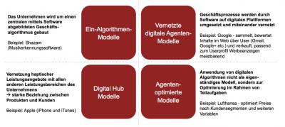 Grundformen digitaler Servicemodelle