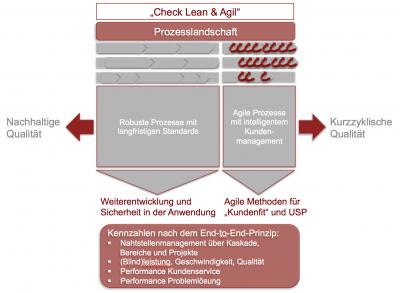 """Prozesslogik Check """"Lean und Agil"""" von magility"""