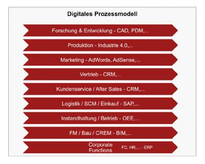 Digitales Prozessmodell