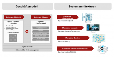 Entwicklungsstufen digitaler Systemarchitekturen