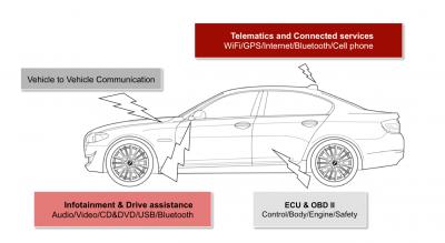 Bild 1: Vernetzte Fahrzeuge bieten Hackern verschiedene Zugriffsmöglichkeiten.