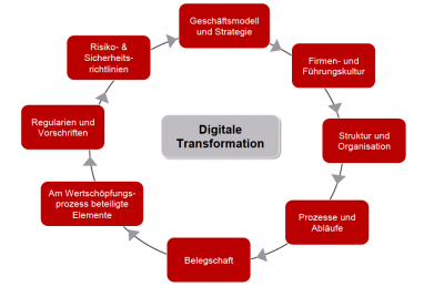 Industrie 4.0: Die Prozesse der digitalen Transformation. Grafik: magility
