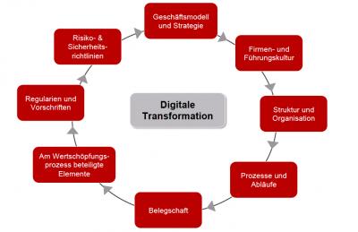 Industrie 4.0: Die Prozesse der digitalen Transformation. Grafik: magility