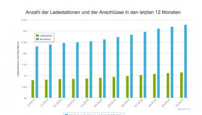 Ladeinfrastruktur in Deutschland - Zahl der Ladestationen. Quelle: ChargeMap