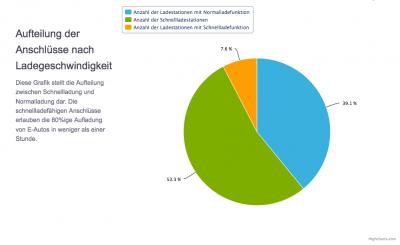 Verteilung der Ladegeschwindigkeit der Ladestationen. Quelle: ChargeMap