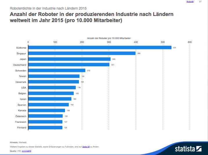 Anzahl der Roboter in der produzierenden Industrie nach Ländern weltweit. Grafik: Statista