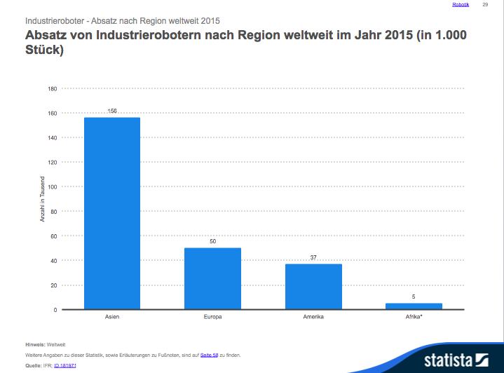 Absatz von Industrierobotern nach Regionen weltweit. Grafik: Statista