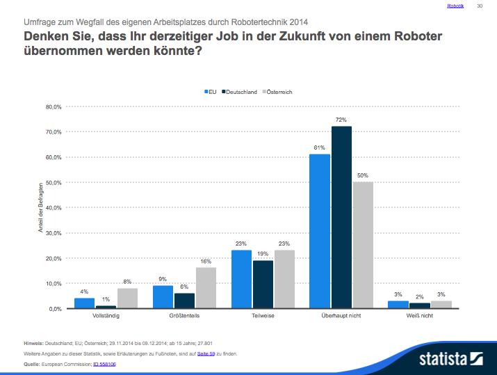 Wird der Job von Robotern übernommen? Grafik: Statista